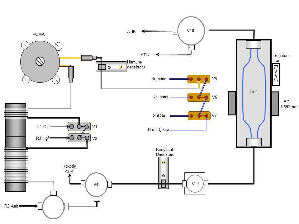 cod-flow-diagram-tr